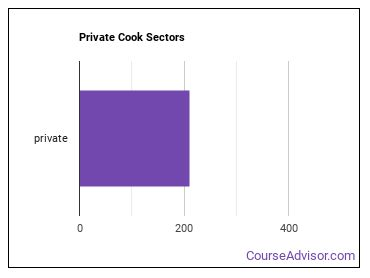 Private Cook Sectors