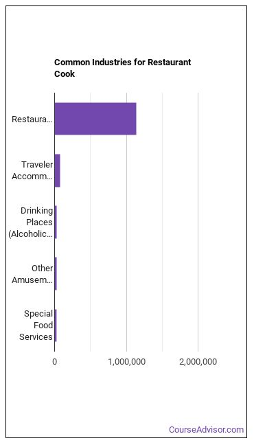 Restaurant Cook Industries