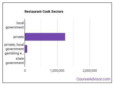 Restaurant Cook Sectors