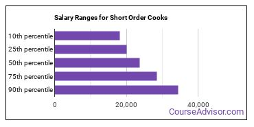 Salary Ranges for Short Order Cooks