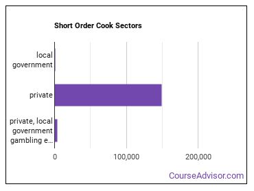 Short Order Cook Sectors