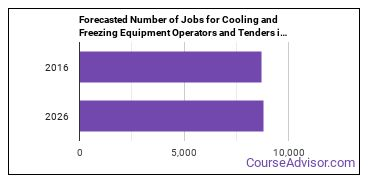 Forecasted Number of Jobs for Cooling and Freezing Equipment Operators and Tenders in U.S.