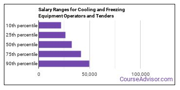 Salary Ranges for Cooling and Freezing Equipment Operators and Tenders