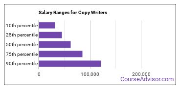 Salary Ranges for Copy Writers