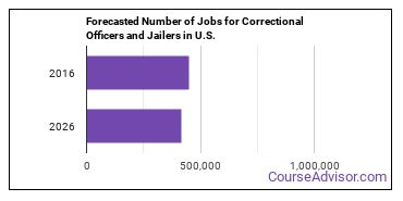 Forecasted Number of Jobs for Correctional Officers and Jailers in U.S.