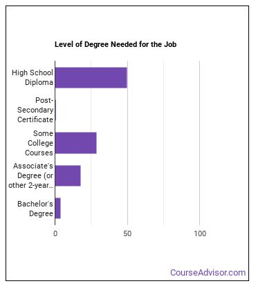 Correspondence Clerk Degree Level