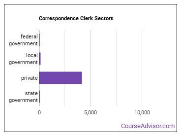 Correspondence Clerk Sectors