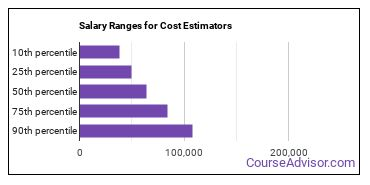 Salary Ranges for Cost Estimators