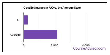 Cost Estimators in AK vs. the Average State