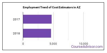 Cost Estimators in AZ Employment Trend