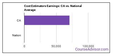 Cost Estimators Earnings: CA vs. National Average