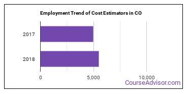 Cost Estimators in CO Employment Trend