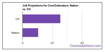 Job Projections for Cost Estimators: Nation vs. CO