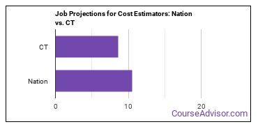 Job Projections for Cost Estimators: Nation vs. CT