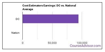 Cost Estimators Earnings: DC vs. National Average