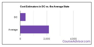 Cost Estimators in DC vs. the Average State
