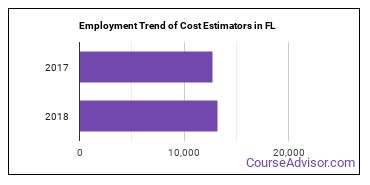 Cost Estimators in FL Employment Trend