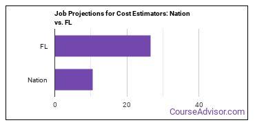 Job Projections for Cost Estimators: Nation vs. FL