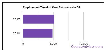 Cost Estimators in GA Employment Trend