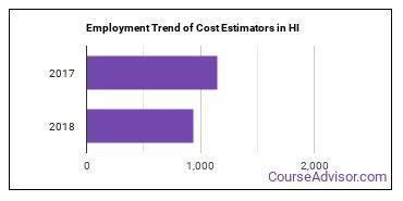 Cost Estimators in HI Employment Trend