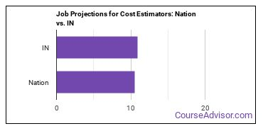 Job Projections for Cost Estimators: Nation vs. IN