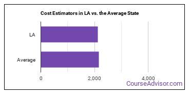 Cost Estimators in LA vs. the Average State