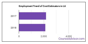 Cost Estimators in LA Employment Trend