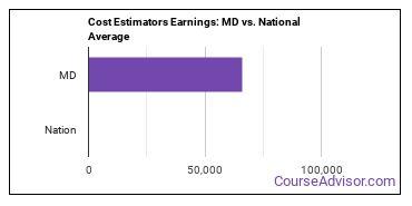Cost Estimators Earnings: MD vs. National Average