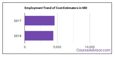 Cost Estimators in MD Employment Trend