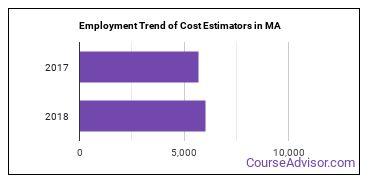 Cost Estimators in MA Employment Trend