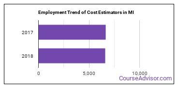 Cost Estimators in MI Employment Trend