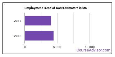 Cost Estimators in MN Employment Trend