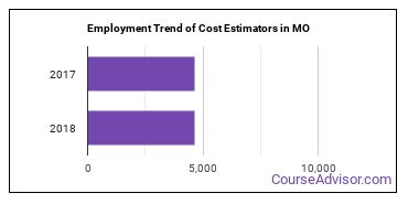 Cost Estimators in MO Employment Trend