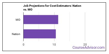 Job Projections for Cost Estimators: Nation vs. MO