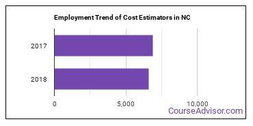 Cost Estimators in NC Employment Trend