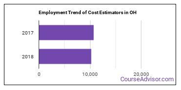 Cost Estimators in OH Employment Trend