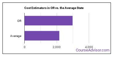 Cost Estimators in OR vs. the Average State