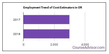 Cost Estimators in OR Employment Trend