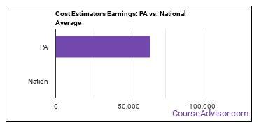 Cost Estimators Earnings: PA vs. National Average