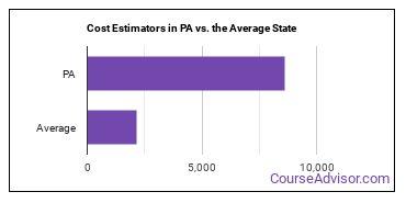 Cost Estimators in PA vs. the Average State