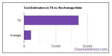 Cost Estimators in TX vs. the Average State