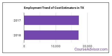 Cost Estimators in TX Employment Trend