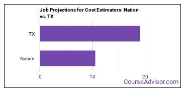 Job Projections for Cost Estimators: Nation vs. TX