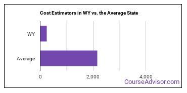 Cost Estimators in WY vs. the Average State