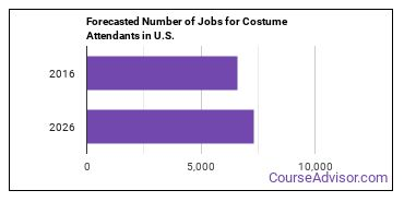 Forecasted Number of Jobs for Costume Attendants in U.S.