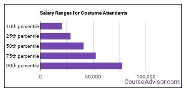 Salary Ranges for Costume Attendants