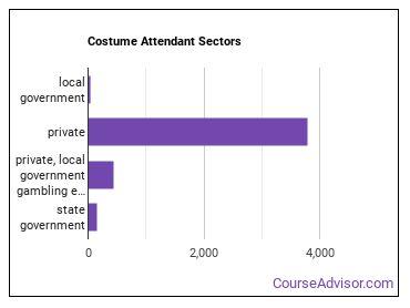 Costume Attendant Sectors