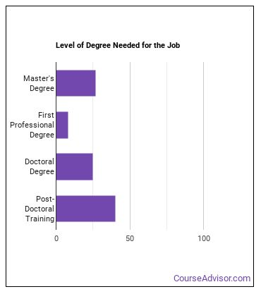 Counseling Psychologist Degree Level