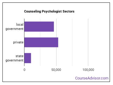 Counseling Psychologist Sectors