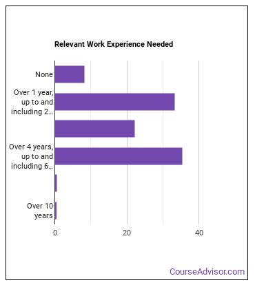 Counseling Psychologist Work Experience